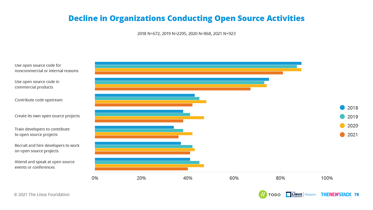 Chart showing decline in open source activity by year