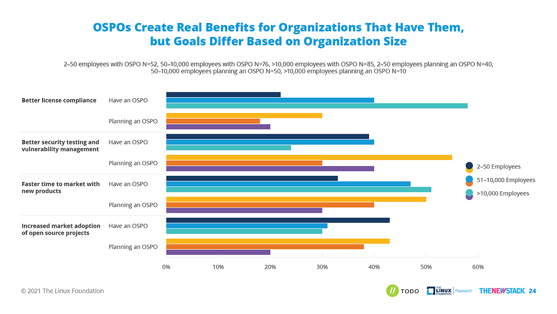 chart showing benefits of having an OSPO