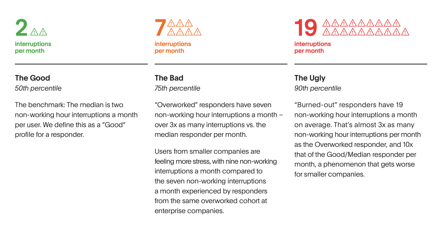 Infographic showing the 3 cohorts of burnout levels: the good, the bad, and the ugly.