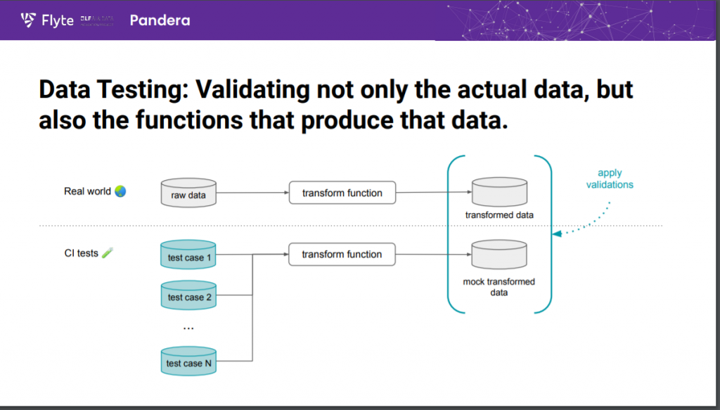 Pandera can check to ensure the data handling functions of your ML workflow are working as intended.