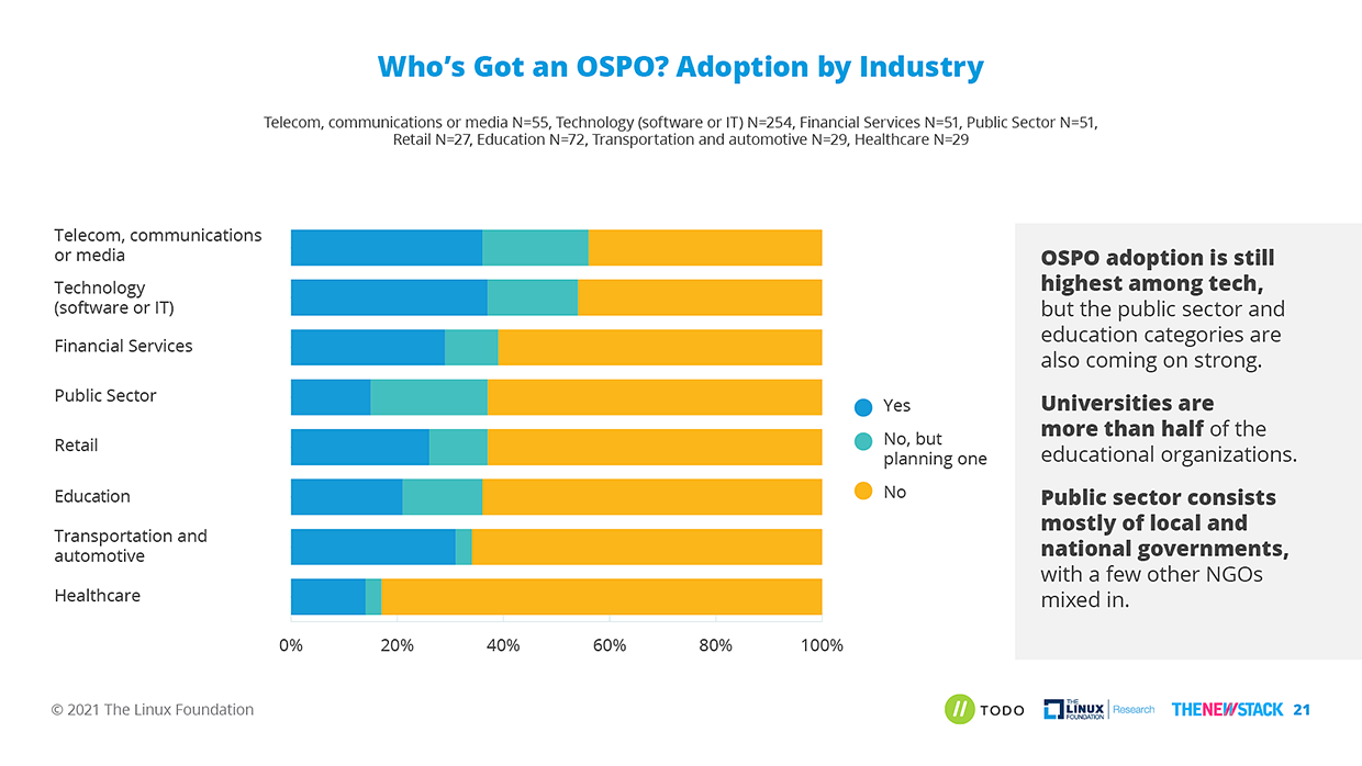 Chart showing OSPO adoption by industry