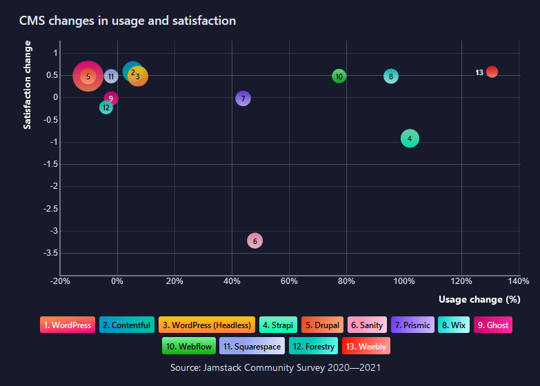 Bubble Chart -- Content Management System Change in Usage and Satisfaction