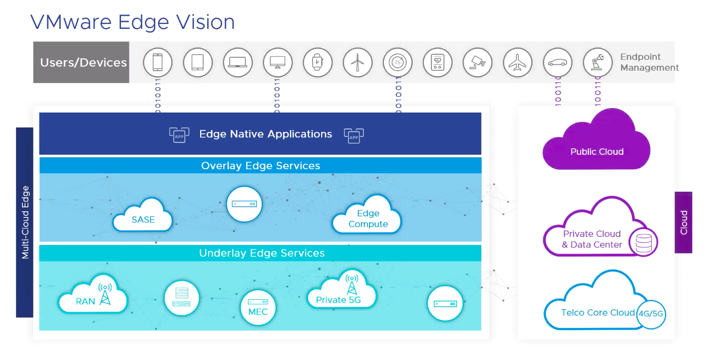 VMware Discloses Its Edge Computing Future - The New Stack